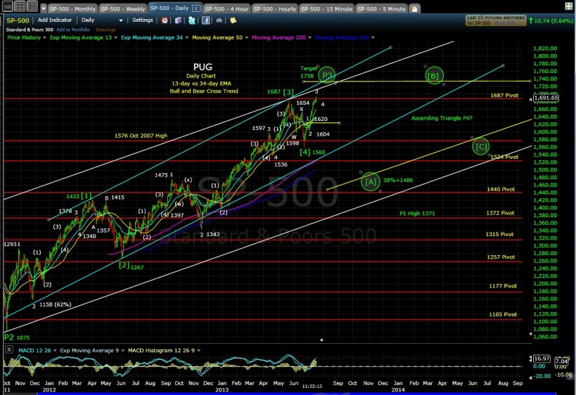 PUG SP-500 Dailly chart 7-18-13