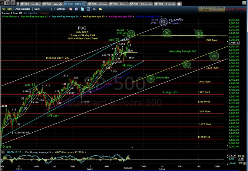 PUG SP-500 daily chart EOD 7-25-13