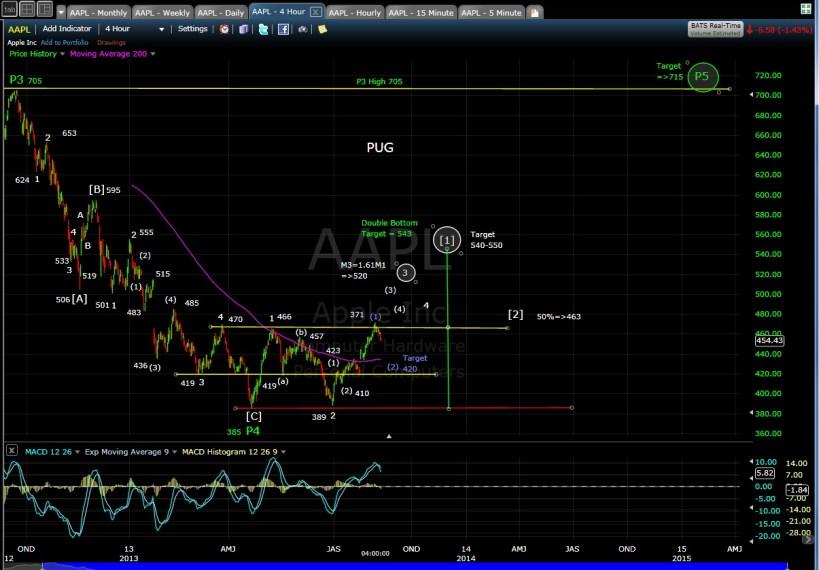 PUG AAPL 4-hr chart EOD 8-9-13