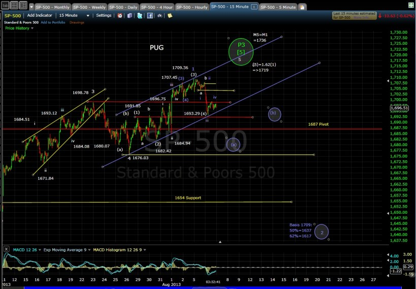 PUG SP-500 15-min chart 8-6-13