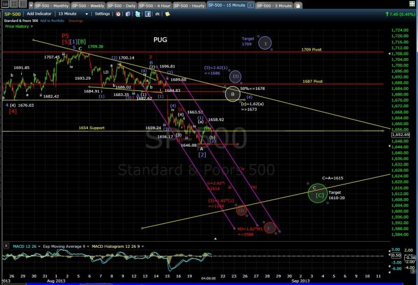 PUG SP-500 15-min chart EOD 6-20-13