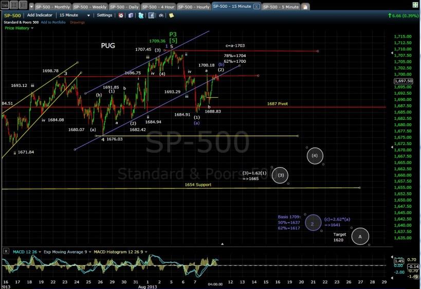 PUG SP-500 15-min chart EOD 8-8-13