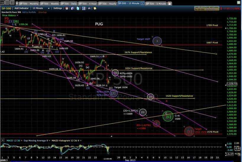 PUG SP-500 15-min chart MD 8-27-13