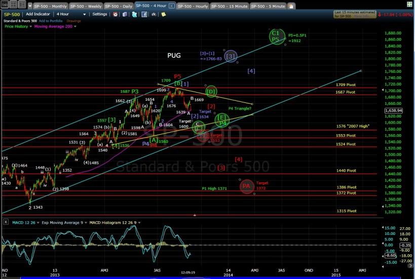 PUG SP-500 4-hr chart MD 8-27-13