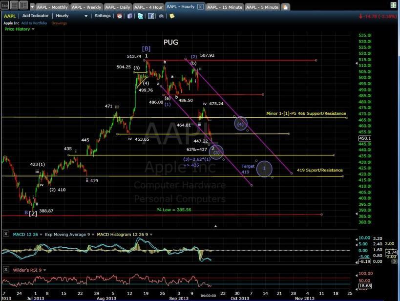 PUG AAPL 60-min chart EOD 9-16-13