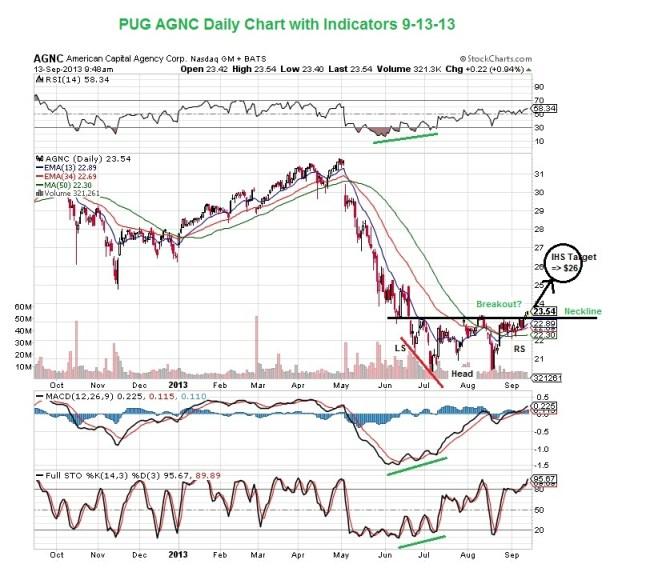 PUG AGNC Daily Chart With Indicators 9-13-13