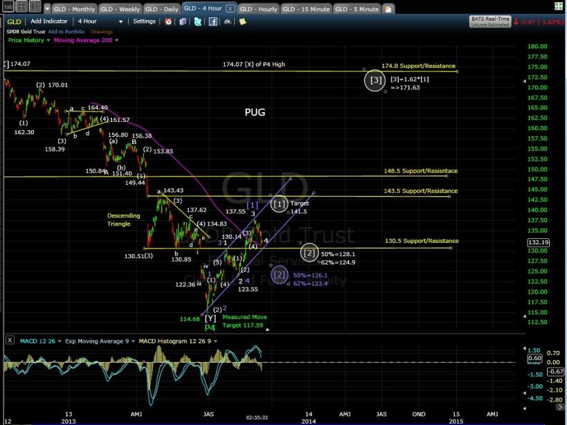 PUG GLD 4-hr chart 9-5-13