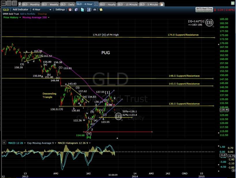 PUG GLD 4-hr chart MD 9-12-13