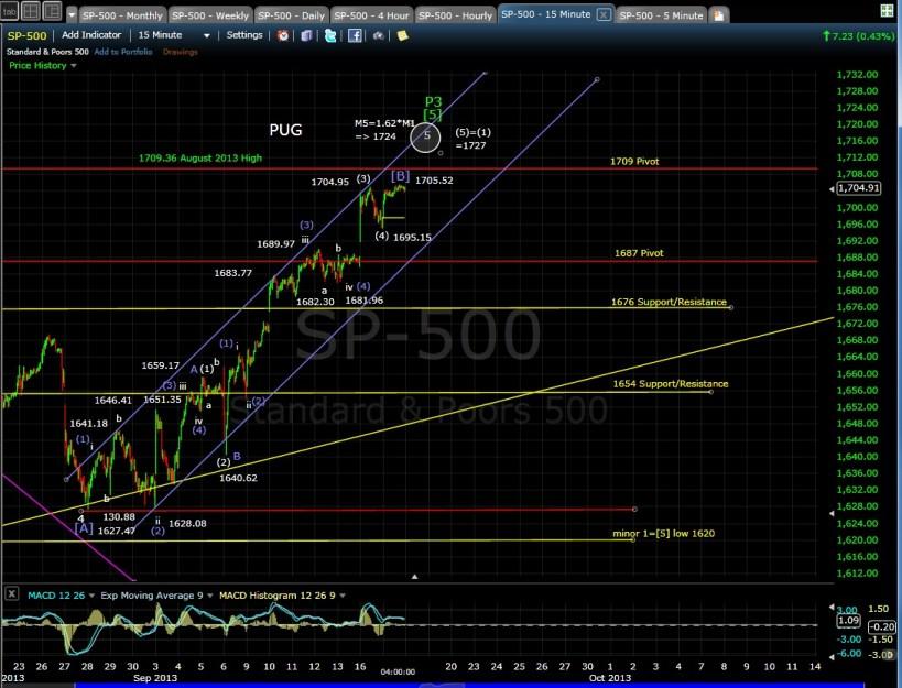 PUG SP-500 15-min chart EOD 9-17-13