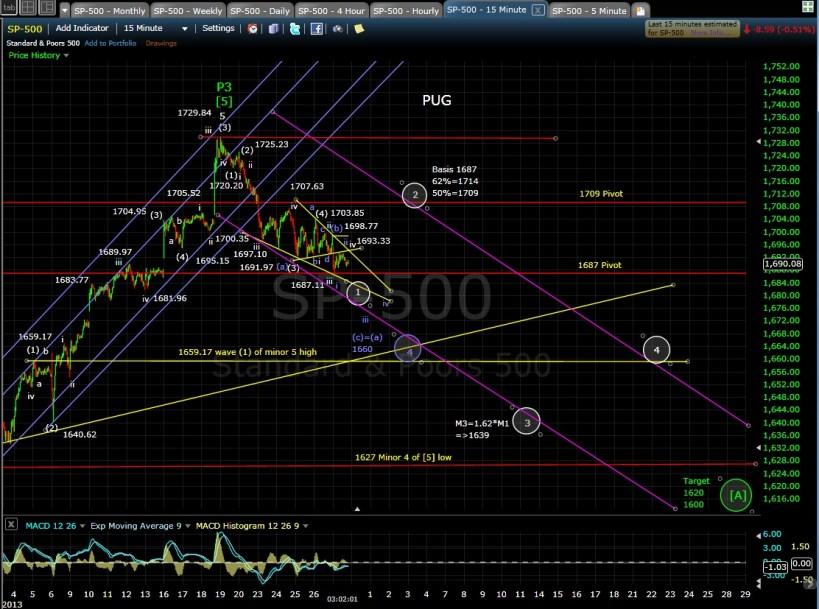 PUG SP-500 15-min chart EOD 9-27-13