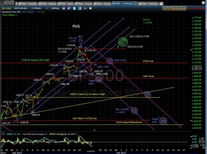 PUG SP-500 15-min chart MD 9-23-13