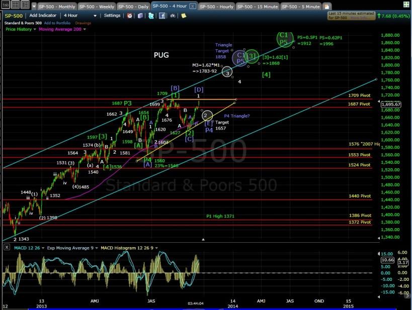 PUG SP-500 4hr chart EOD 9-16-13