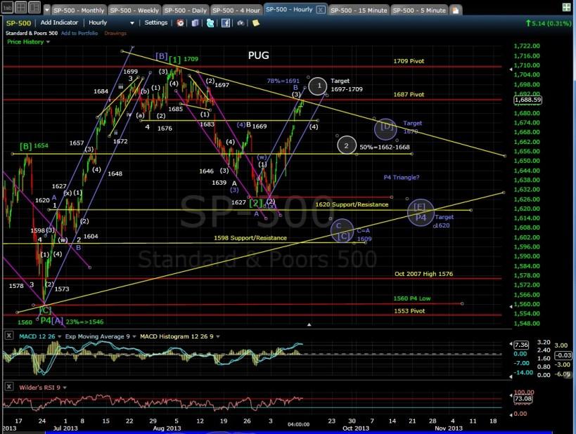 PUG SP-500 60-min chart EOD 9-11-13