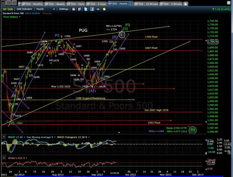 PUG SP-500 60-min chart EOD 9-17-13