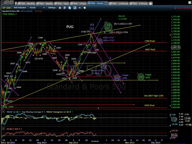 PUG SP-500 60-min chart EOD 9-24-13