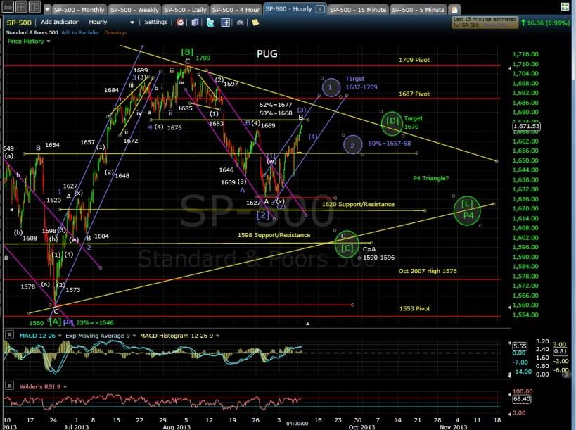 PUG SP-500 60-min chart EOD 9-9-13