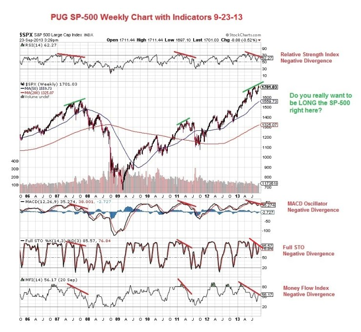 PUG SP-500 Weekly Chart with Indicators 9-23-13