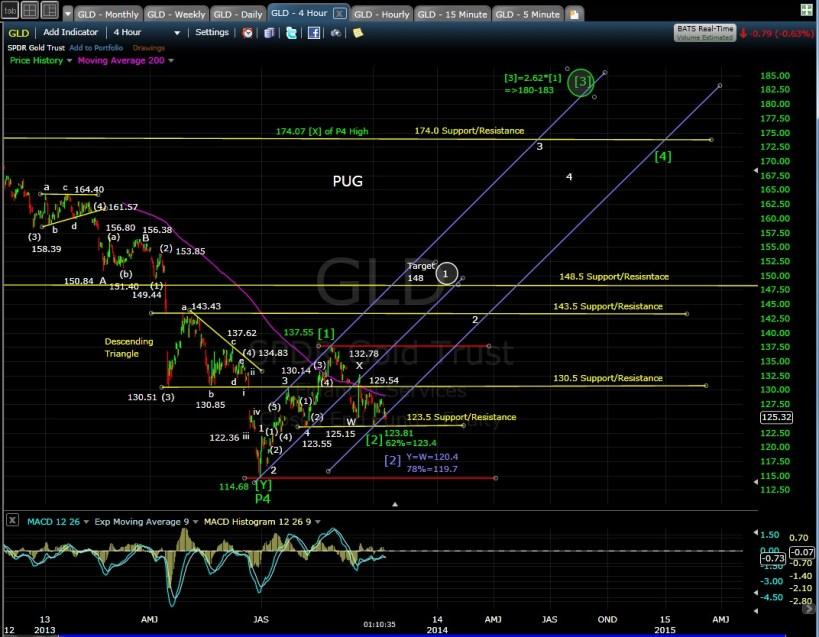 GLD 4-hr chart MD 10-10-13