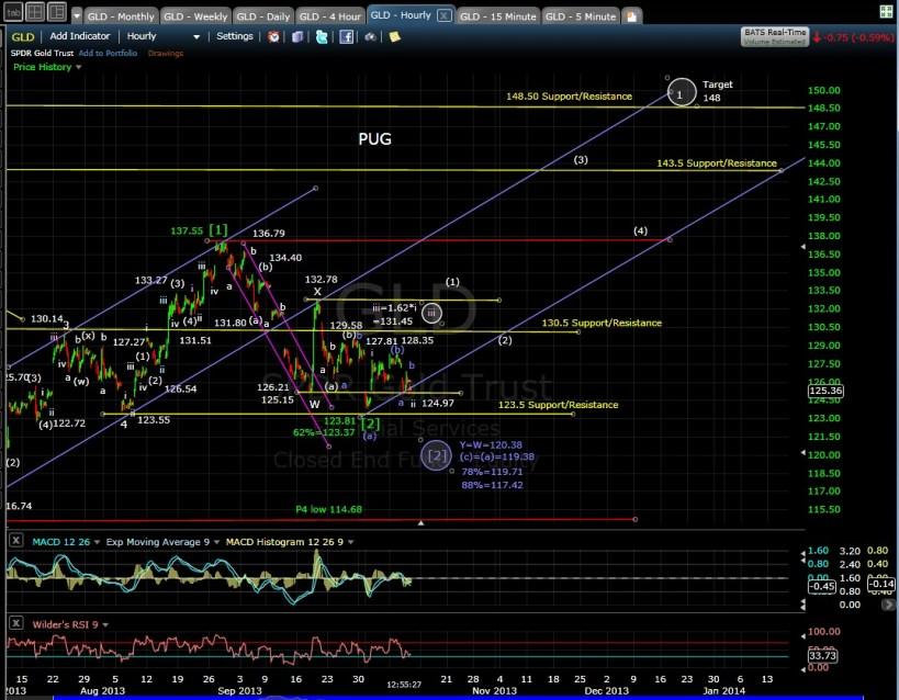 GLD 60-min chart MD 10-10-13
