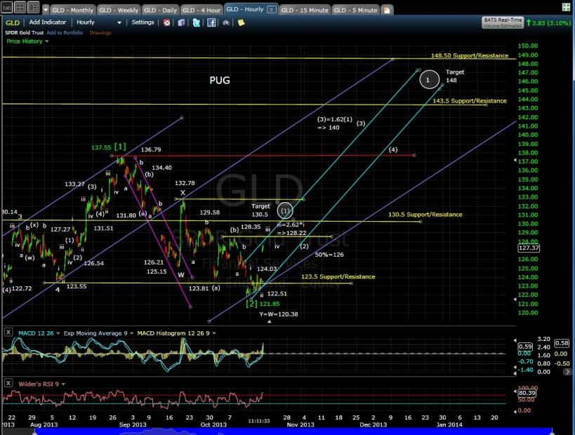 GLD 60-min chart MD 10-17-13