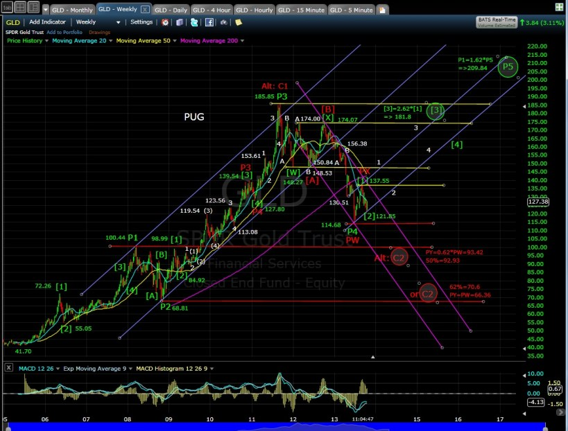GLD weekly chart MD 10-17-13