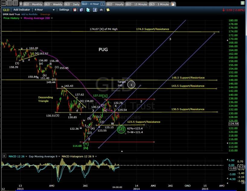 PUG GLD 4-hr chart EOD 10-1-13