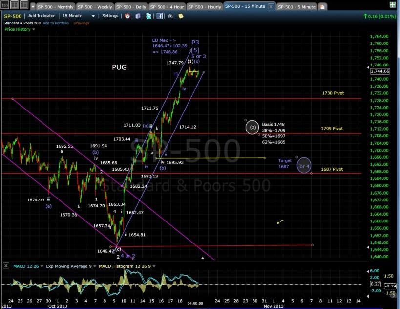 PUG SP-500 15-min chart EOD 10-20-13