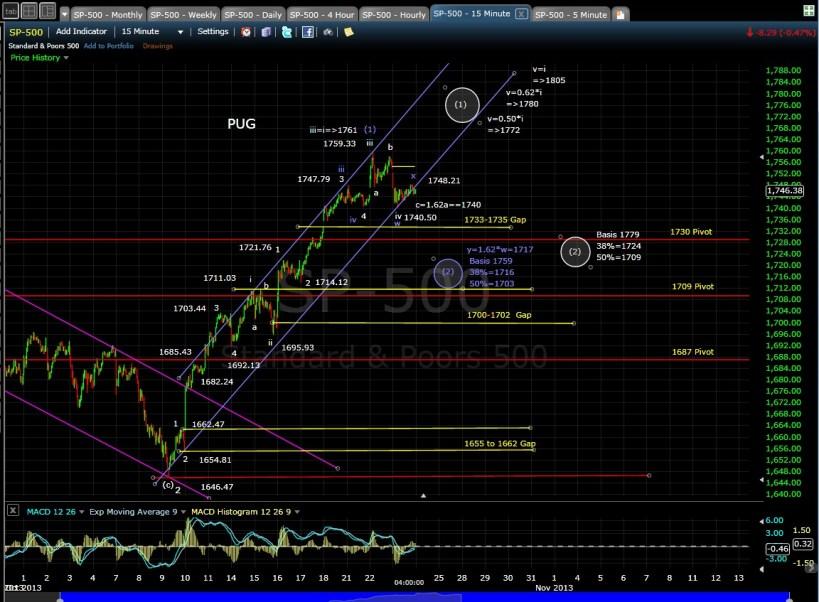 PUG SP-500 15-min Chart EOD 10-23-13