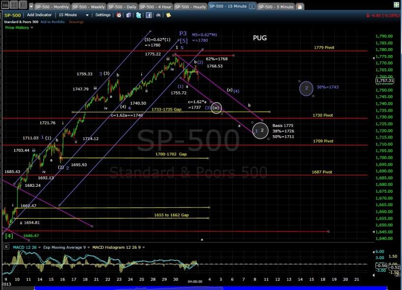 PUG SP-500 15-min chart EOD 10-31-13