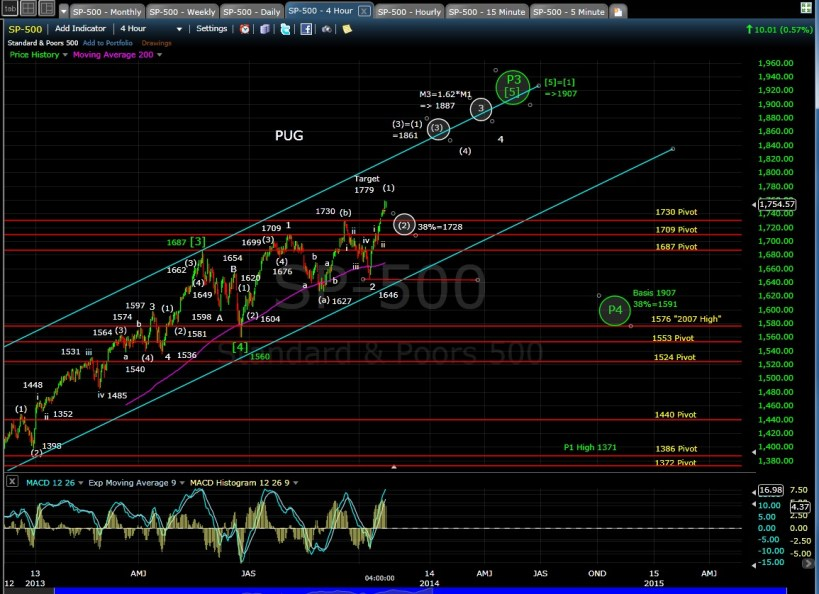 PUG SP-500 4-hr chart EOD 10-22-13