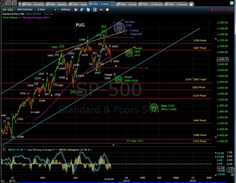 PUG SP-500 4-hr chart EOD 10-8-13