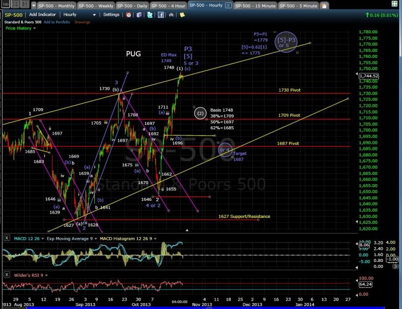 PUG SP-500 60-min chart EOD 10-20-13