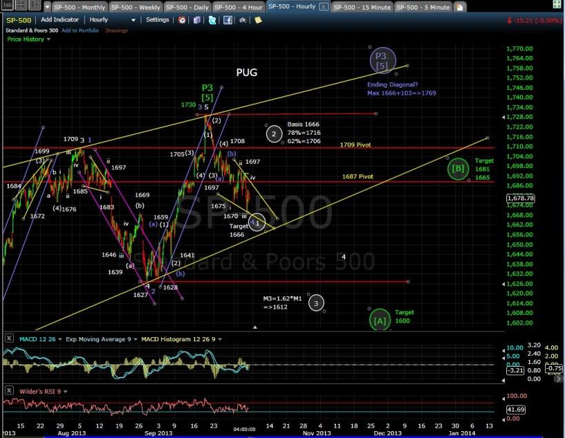 PUG SP-500 60-min chart EOD 10-3-13