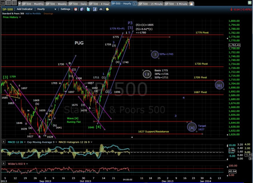 PUG SP-500 60-min chart EOD 10-30-13