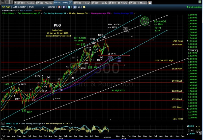pug-sp-500-daily-eod-10-9-13