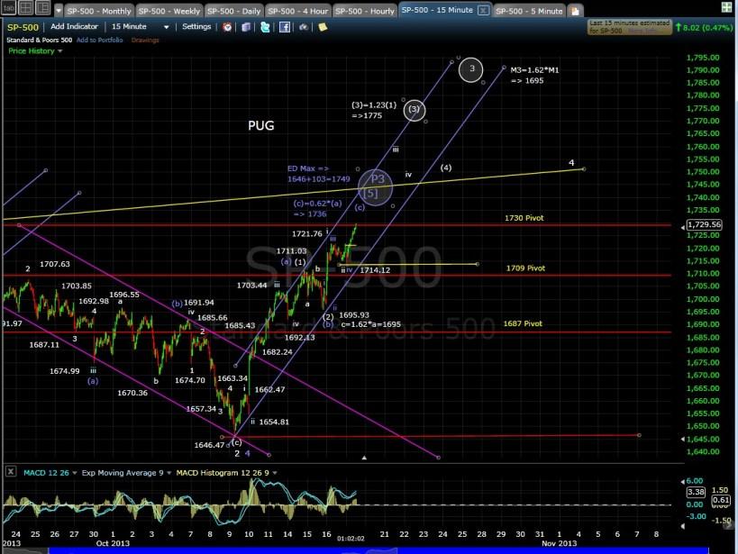 SP-500 15-min chart MD 10-17-13