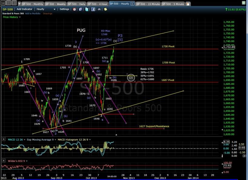 SP-500 60-min chart EOD 10-17-13