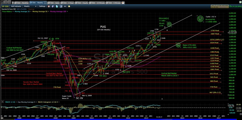 SP-500 weekly chart MD 10-17-13