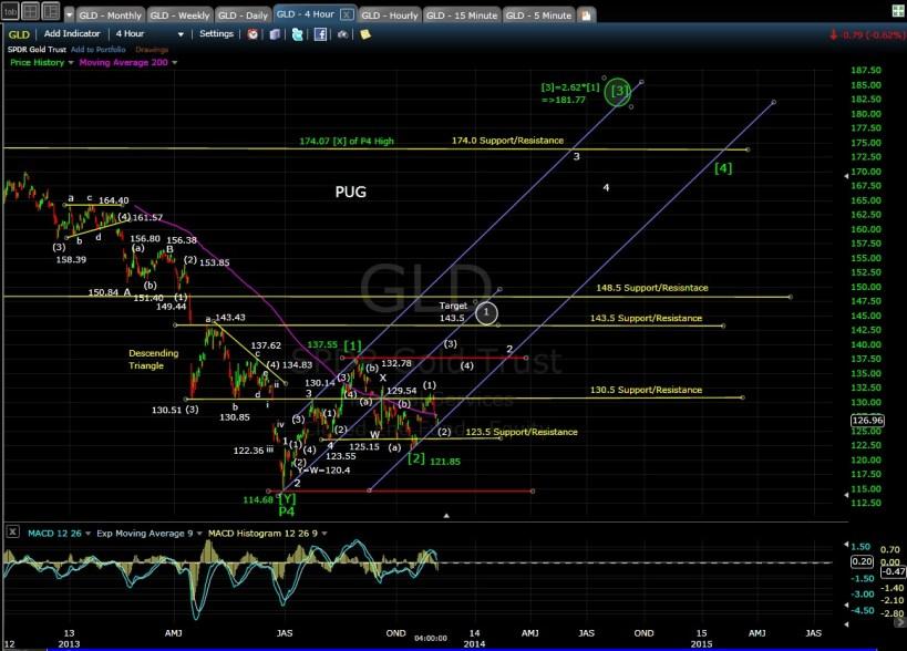 PUG GLD 4-hr chart EOD 11-1-13