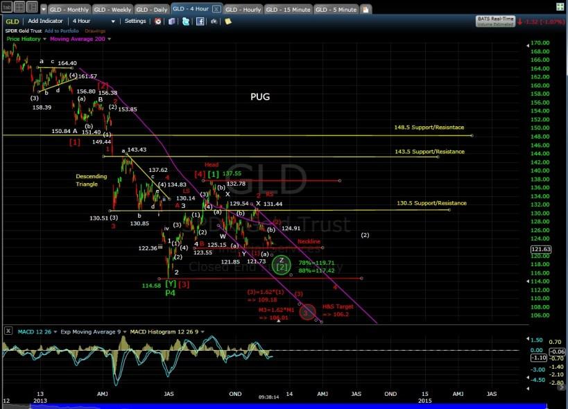 PUG GLD 4-hr chart morn 11-20-13