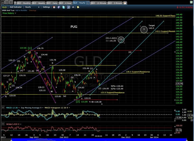 PUG GLD 60-min chart EOD 11-1-13