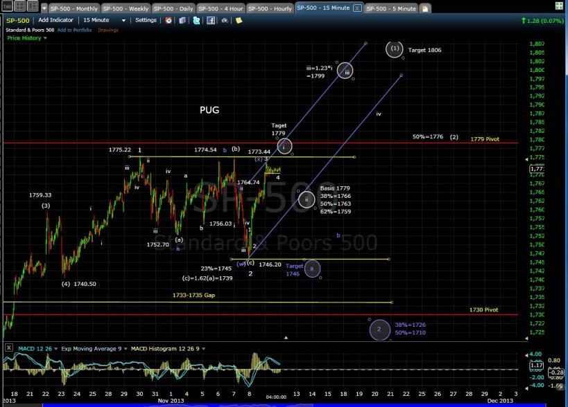 PUG SP-500 15-min chart  EOD 11-11-13