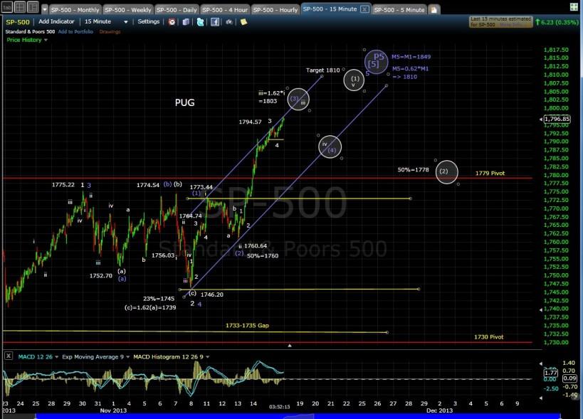 PUG SP-500 15-min Chart EOD 11-15-13