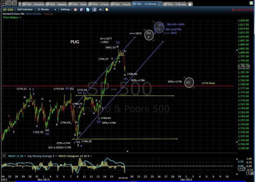 PUG SP-500 15-min chart EOD 11-18-13