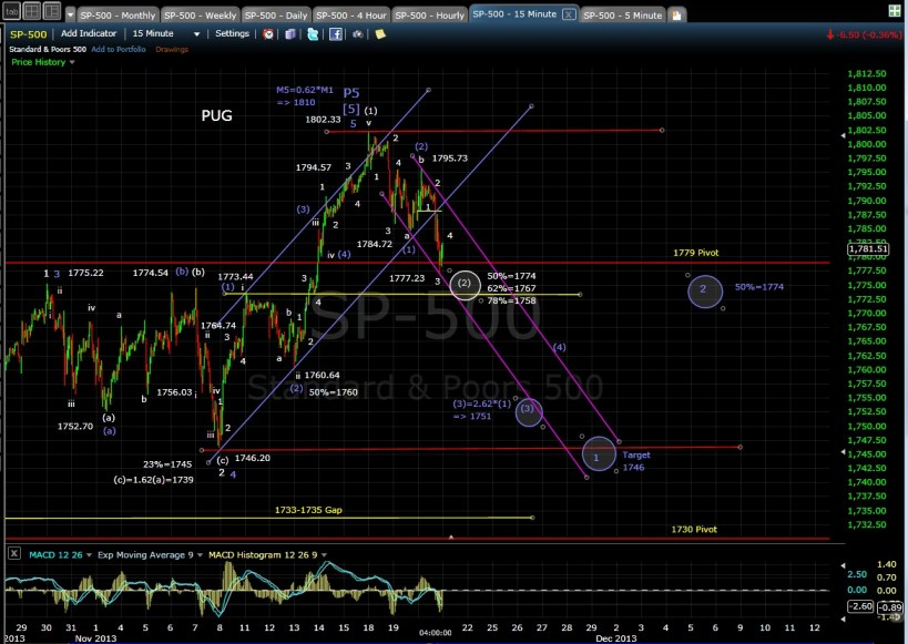 PUG SP-500 15-min Chart EOD 11-20-13