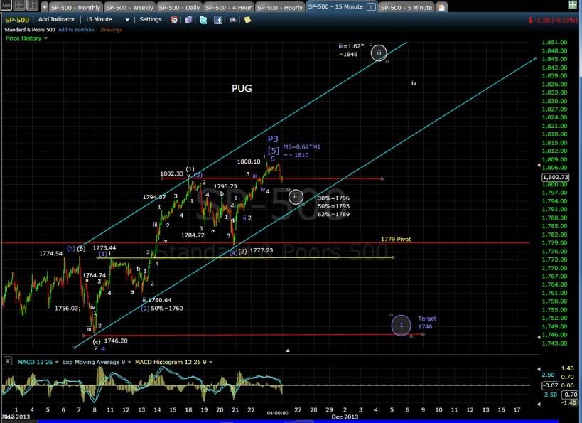 PUG SP-500 15-min chart EOD 11-25-13