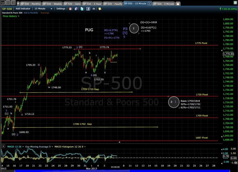 PUG SP-500 15-min chart EOD 11-6-13