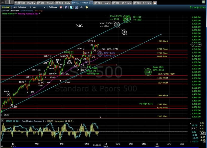 PUG SP-500 4-hr chart  EOD 11-11-13