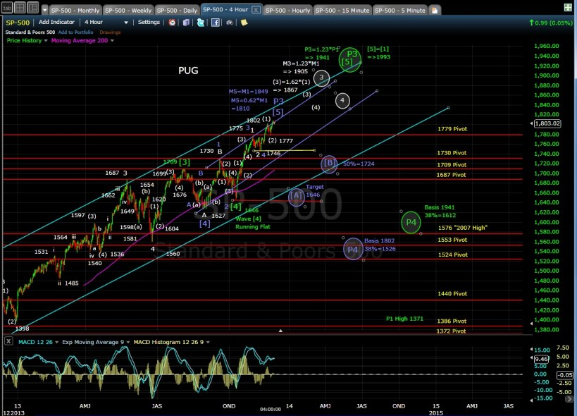 PUG SP-500 4-hr chart EOD 11-26-13