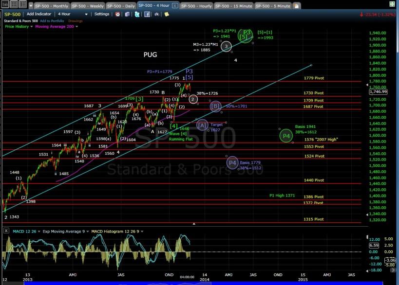 PUG SP-500 4-hr chart EOD 11-7-13